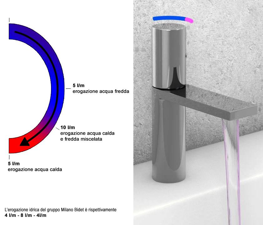 Glossario edil market sandrin for Riscaldatore di acqua calda del cpvc